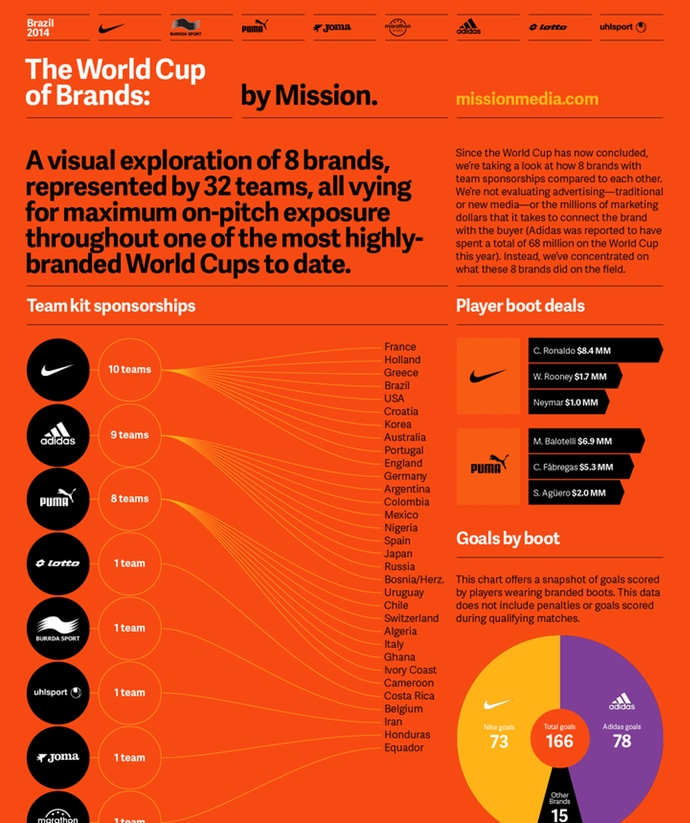 World Cup Brands